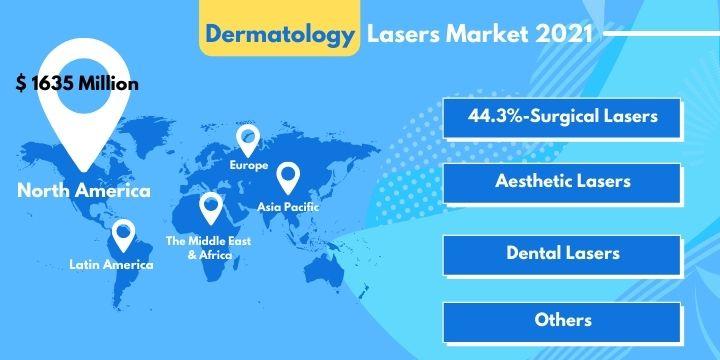 Dermatology Lasers Market Report 2021