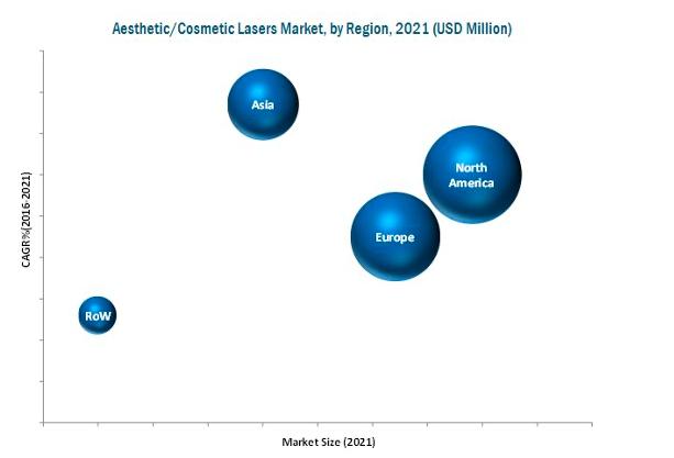 aesthetics-laser-market-by-region-2021